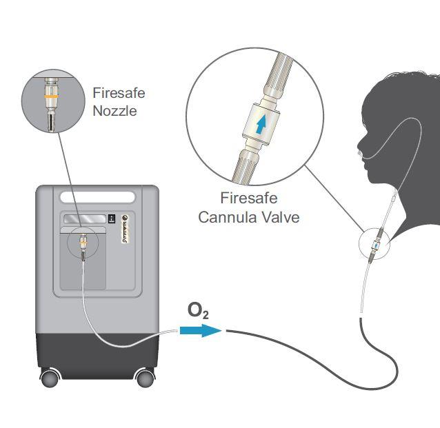 فیوز اکسیژن (Firesafe)